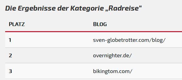 fahrrad.de TopBlog 2016 bikingtom